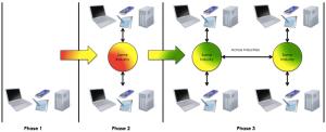 3 Phases of Big Data Harmonization