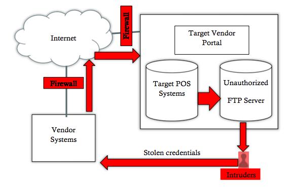Target's Network Breach