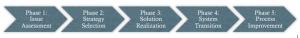 EPF4SOA Phases