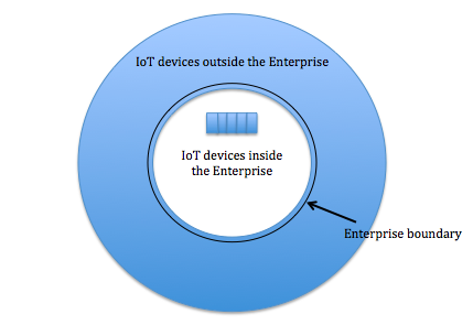 IoT devices with respect to your Enterprise