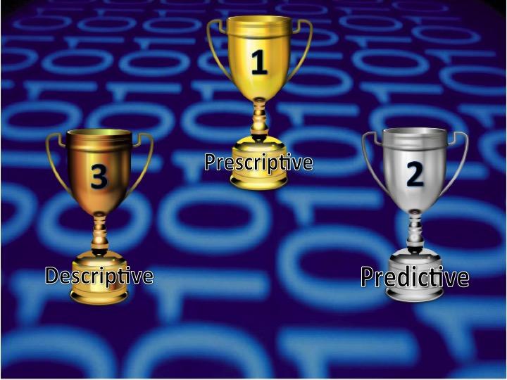 Analytics Trophies