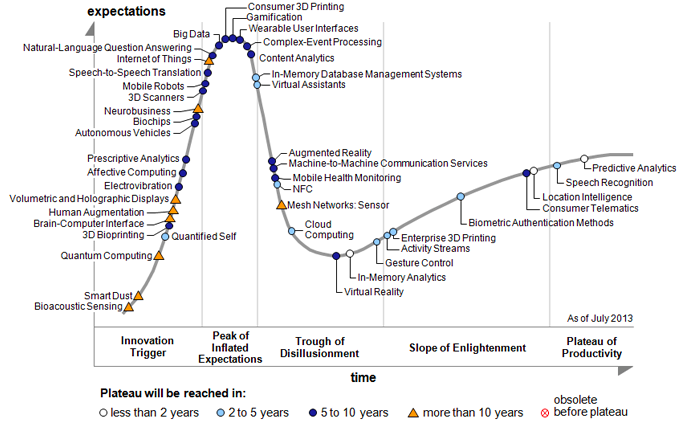 2013 Emerging Technologies Hype Cycle