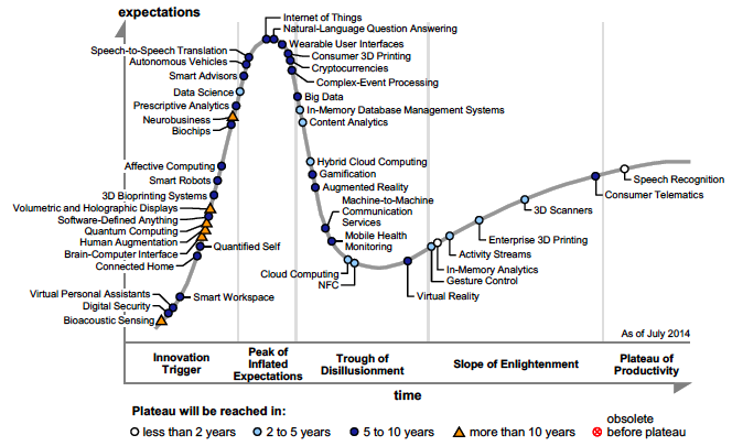 2014 Emerging Technologies Hype Cycle