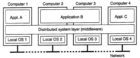 Distributed Systems Organized as Middleware