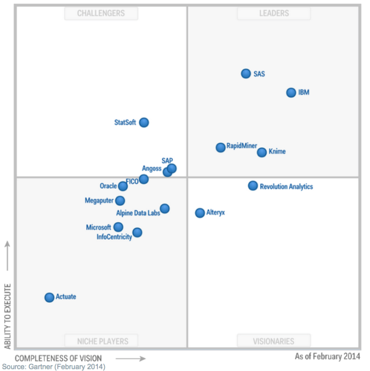 Gartner's Magic Quadrant for Advanced Analytics Platforms