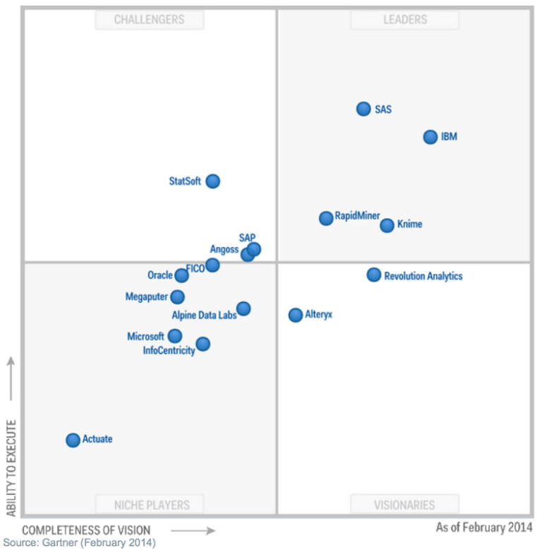 Gartner's Magic Quadrant for Advanced Analytics Platforms