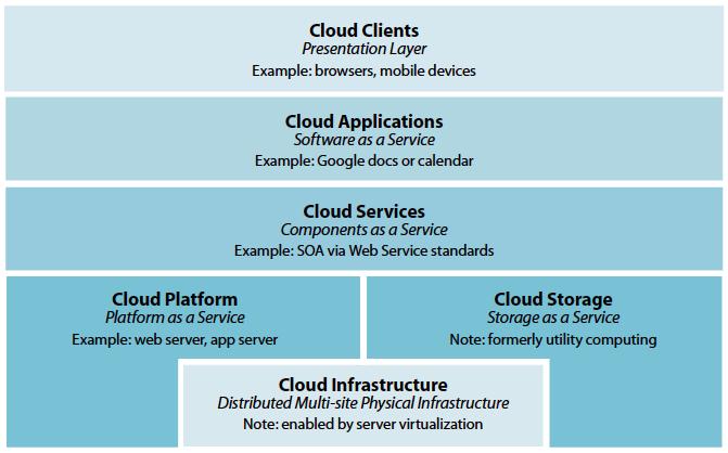 Mitre's Cloud Stack