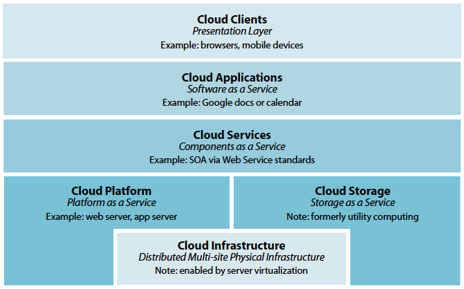 What is the relationship between Cloud Computing and Service Orientated Architecture (SOA)?
