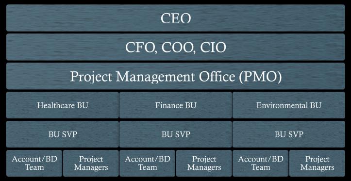 How To Select An Enterprise Architecture Framework Khans Blog