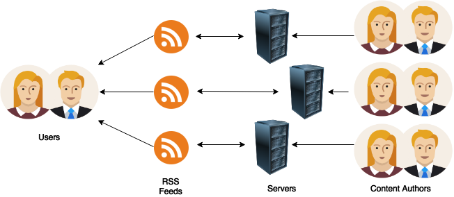 RSS Management Challenges