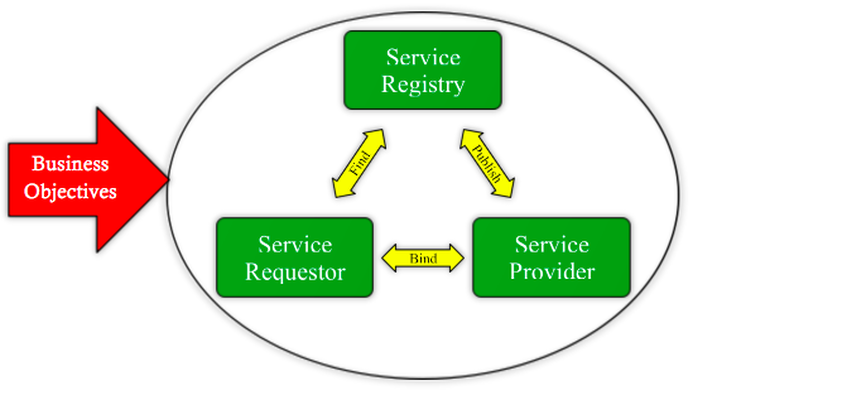 Business Objectives and SOA