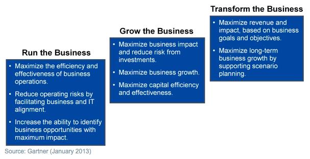 Align Enterprise Architecture to Strategic Business Objectives