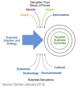 Enterprise Architecture beyond IT