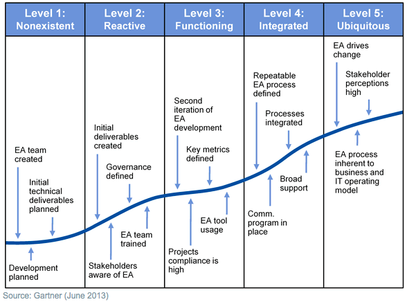 Enterprise Architecture Levels of Maturity.png
