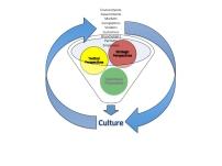 Cultural Infleunces
