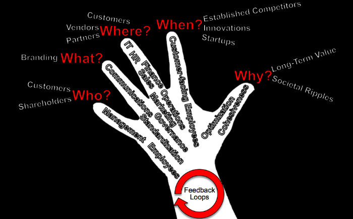 Business Transformation 5Ws