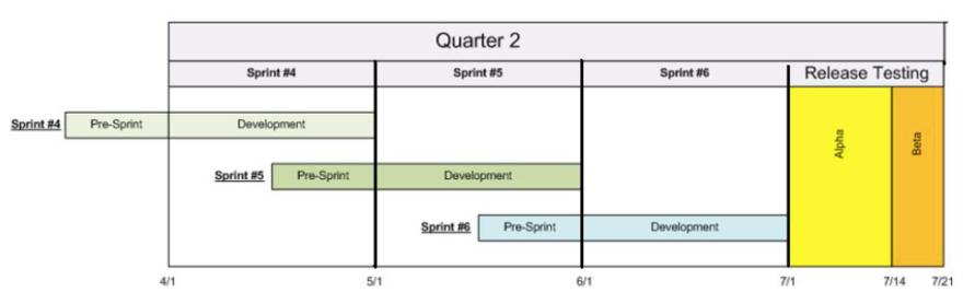 cms-agile-methodology