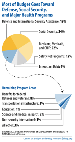 federal-budget-distribution