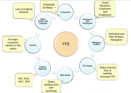 ffe-stakeholders