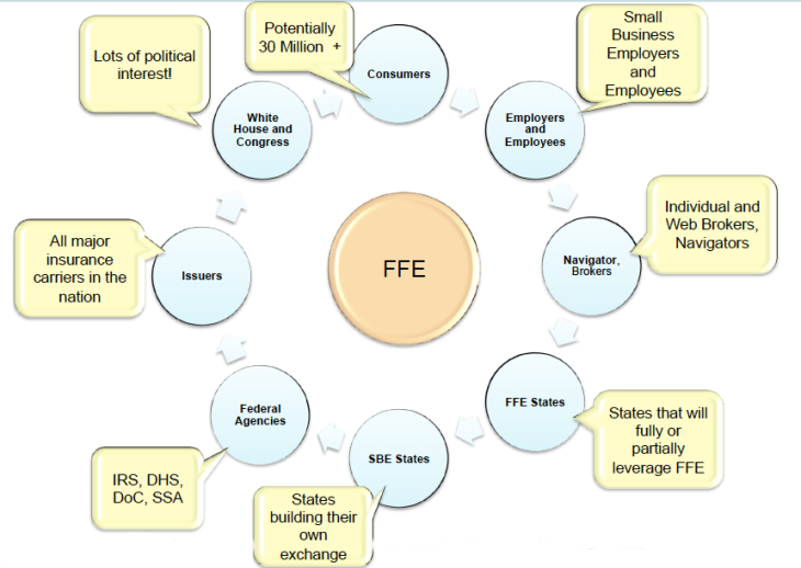 FFE Stakeholders.png