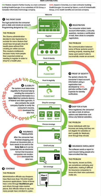 Healthcare.gov contractors and agencies processes.png