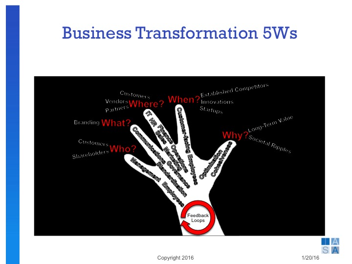 slide07-business-transformation-5-ws