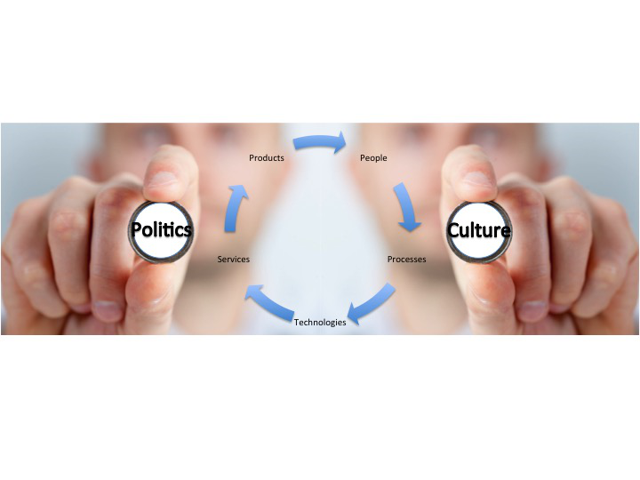 5 Questions to Ask About Your Organization'sPolitics