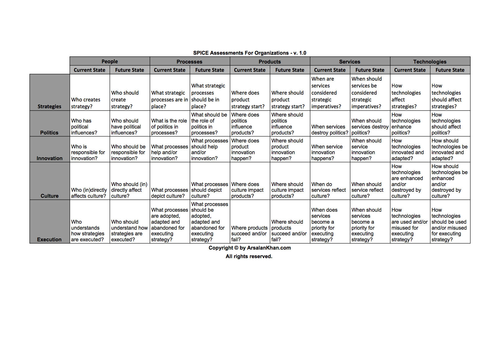 SPICE Assessments For Organizations - v. 1.0
