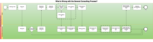 General Consulting Process