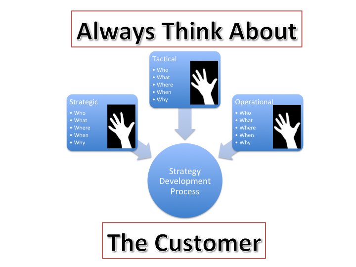5 Questions to About Your Organization's Strategy