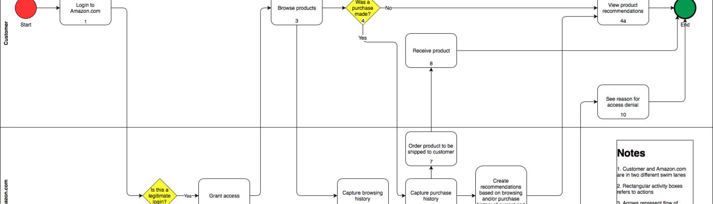 Amazon Customer Process