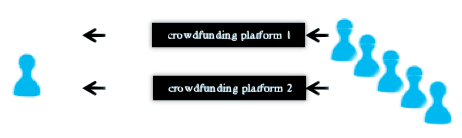 CrowdFunding Current State