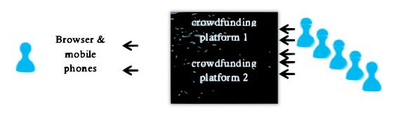 CrowdFunding Future State