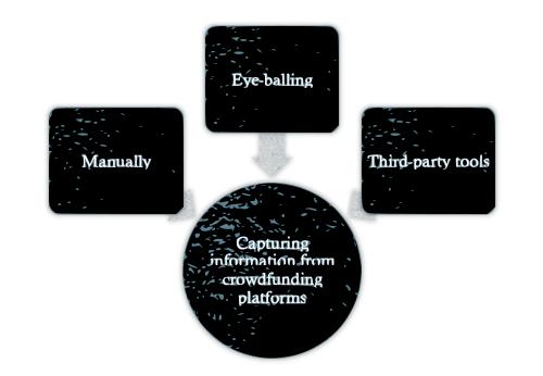 CrowdFunding Information Capture Methods