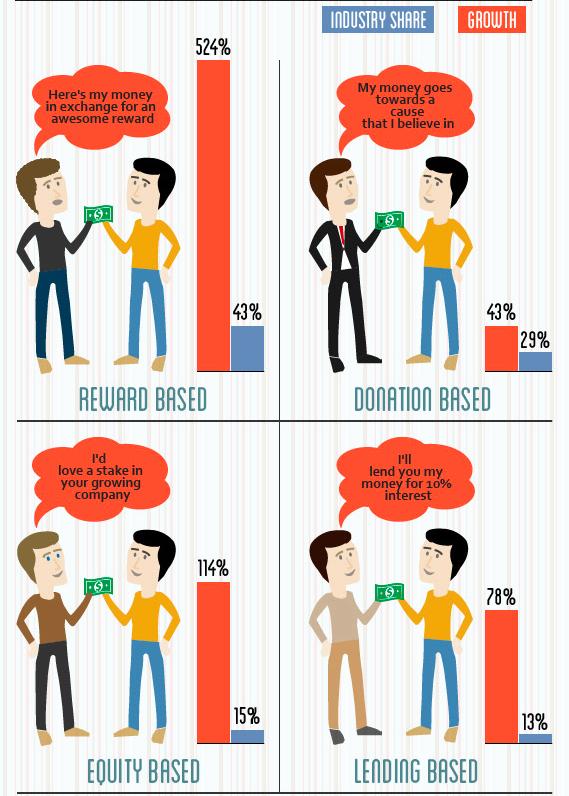 Crowdfunding Categorization