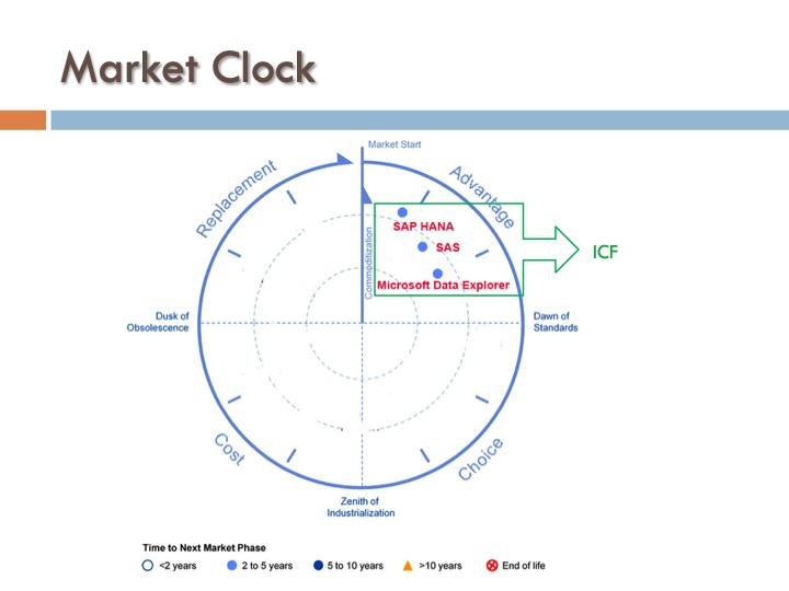 ICF 10 - Market Clock