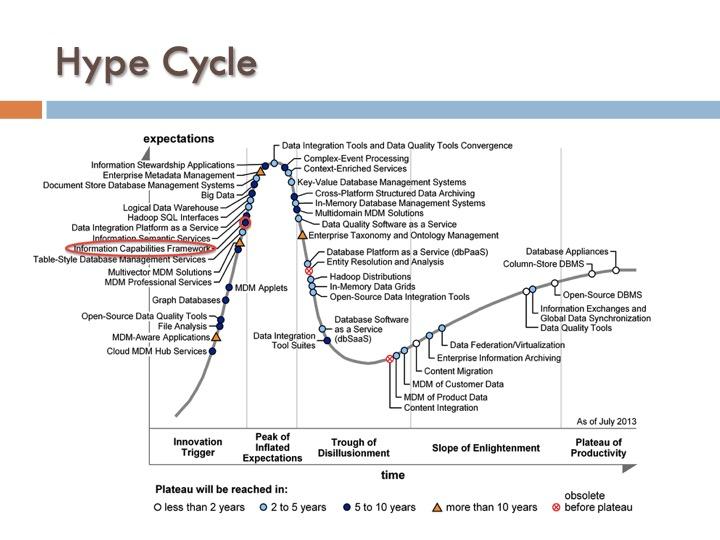 ICF 11 - Hype Cycle
