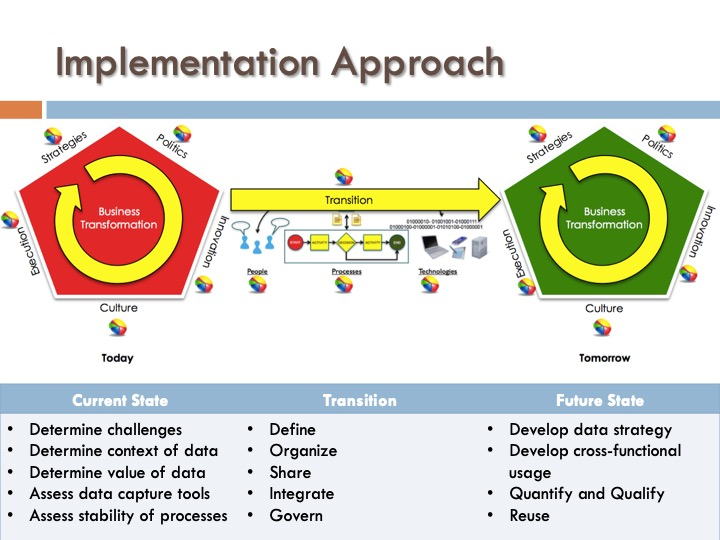 ICF 12 - Implementation Approach