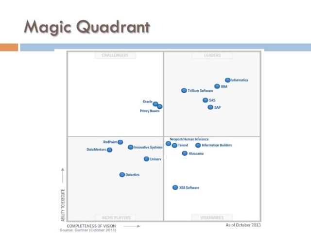 ICF 14 - Magic Quadrant