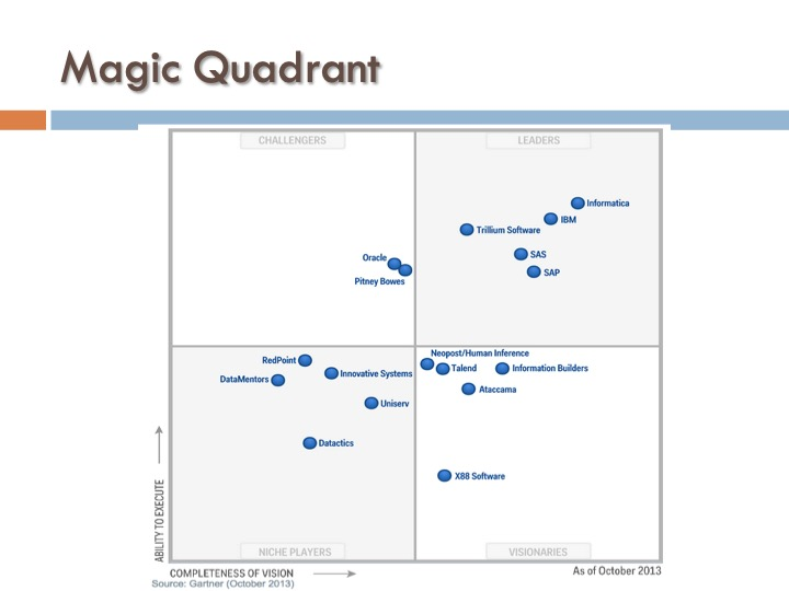 ICF 14 - Magic Quadrant
