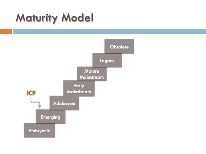 ICF 6 -.Market Maturity