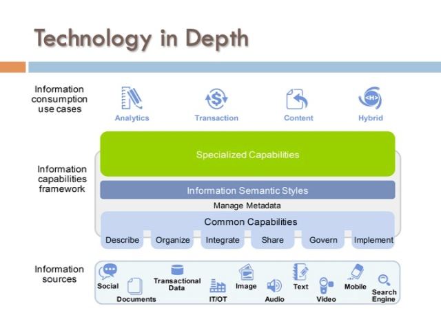 ICF 7 - Technology in Depth