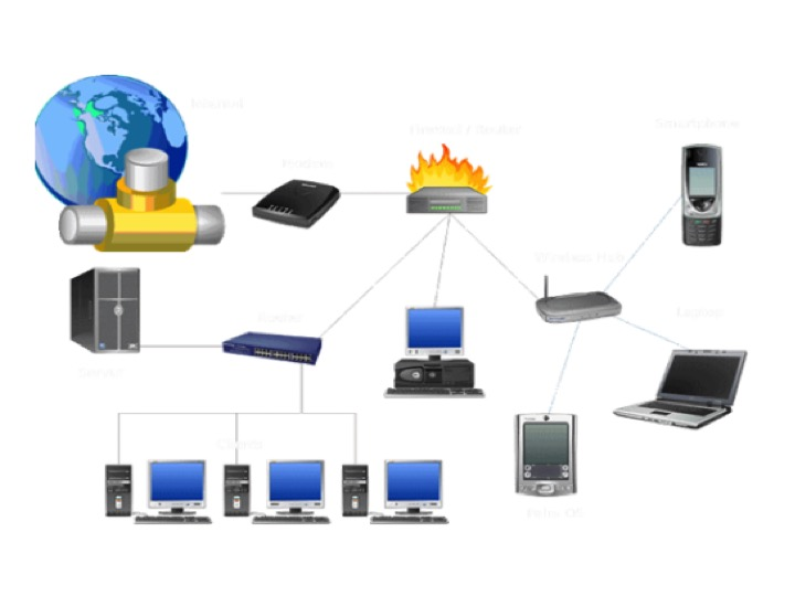 VoIP Figure 1 - Current Network Diagram