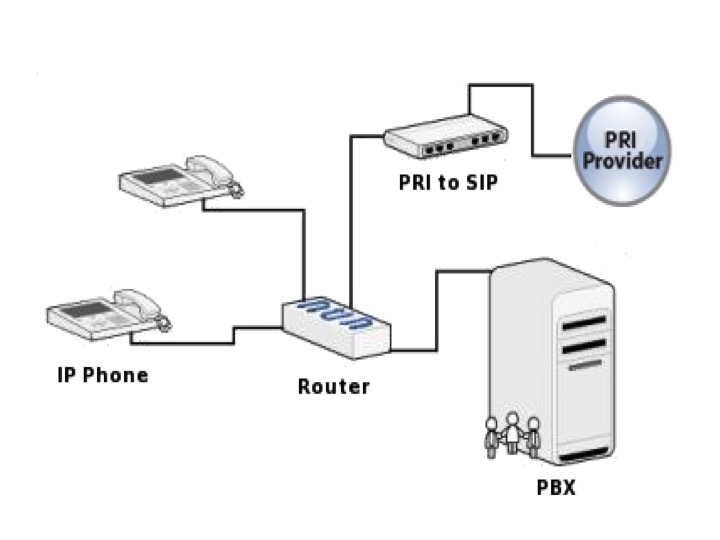VoIP Figure 2 - Current Voice Communication Setup